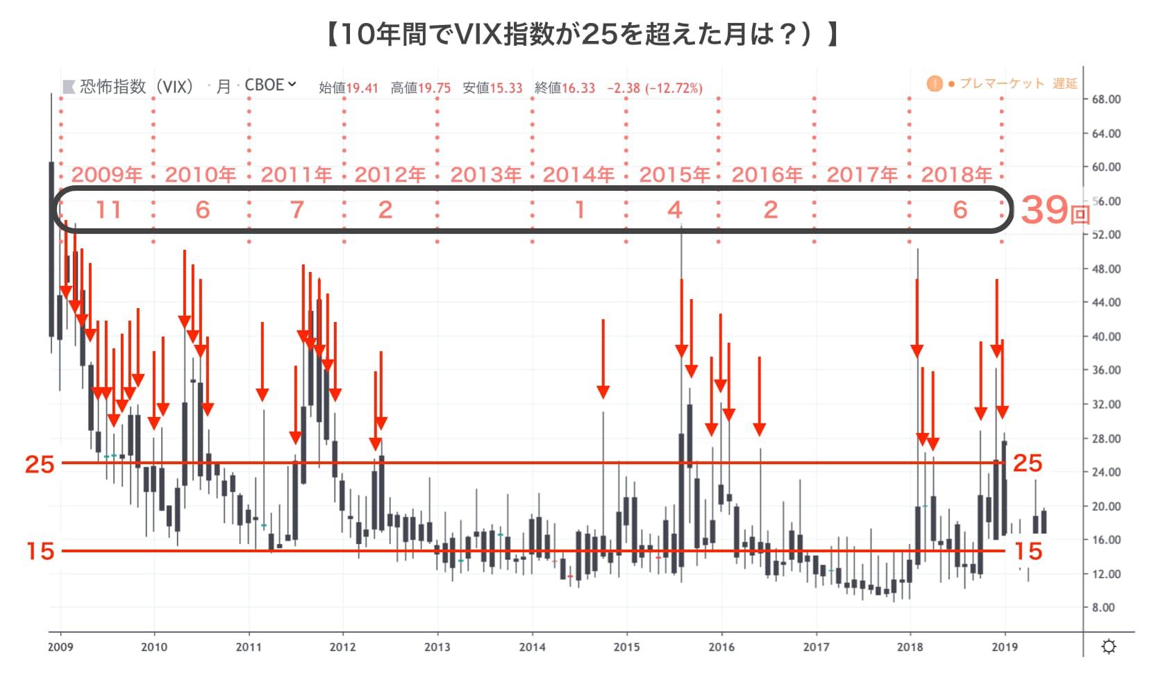 count over 25 vix