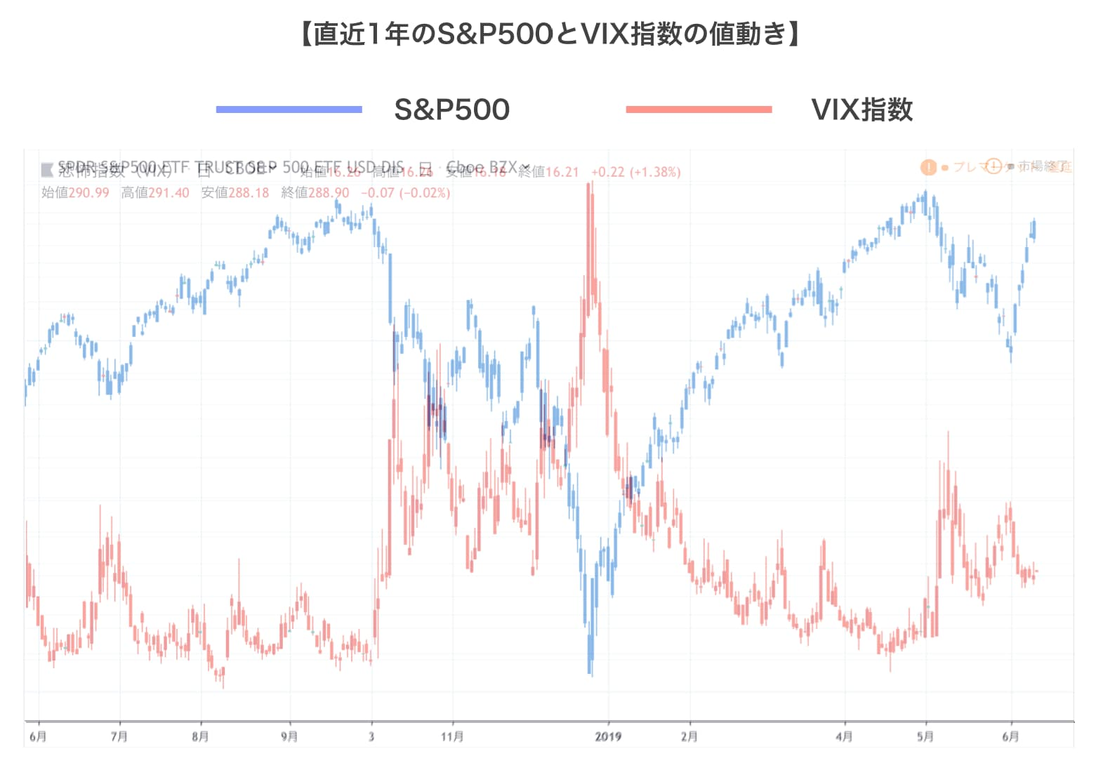 S&P500とVIXのチャート