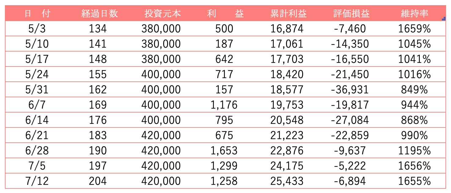 トラリピ30万チャレンジの実績表