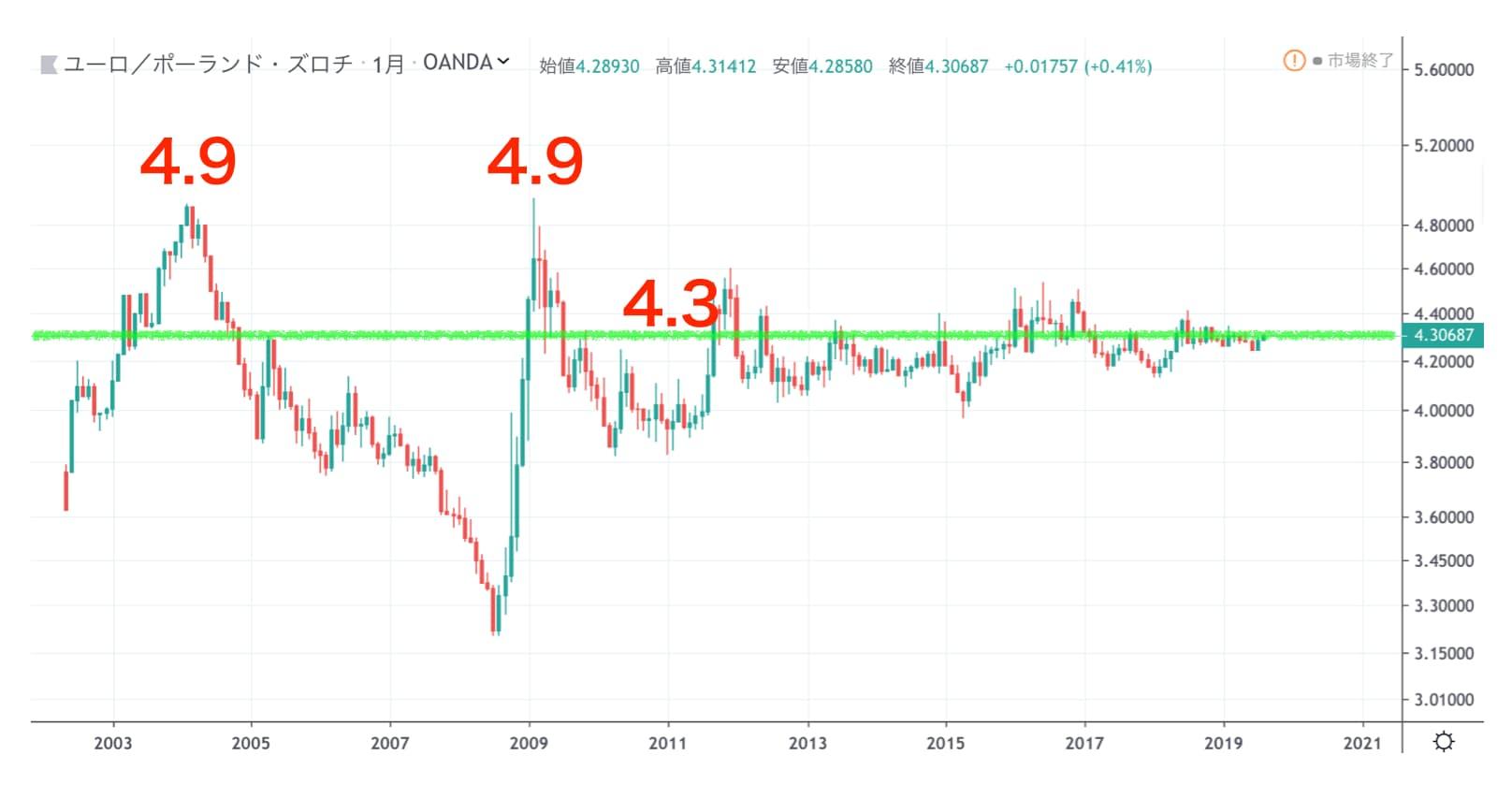 ユーロズロチ長期チャート