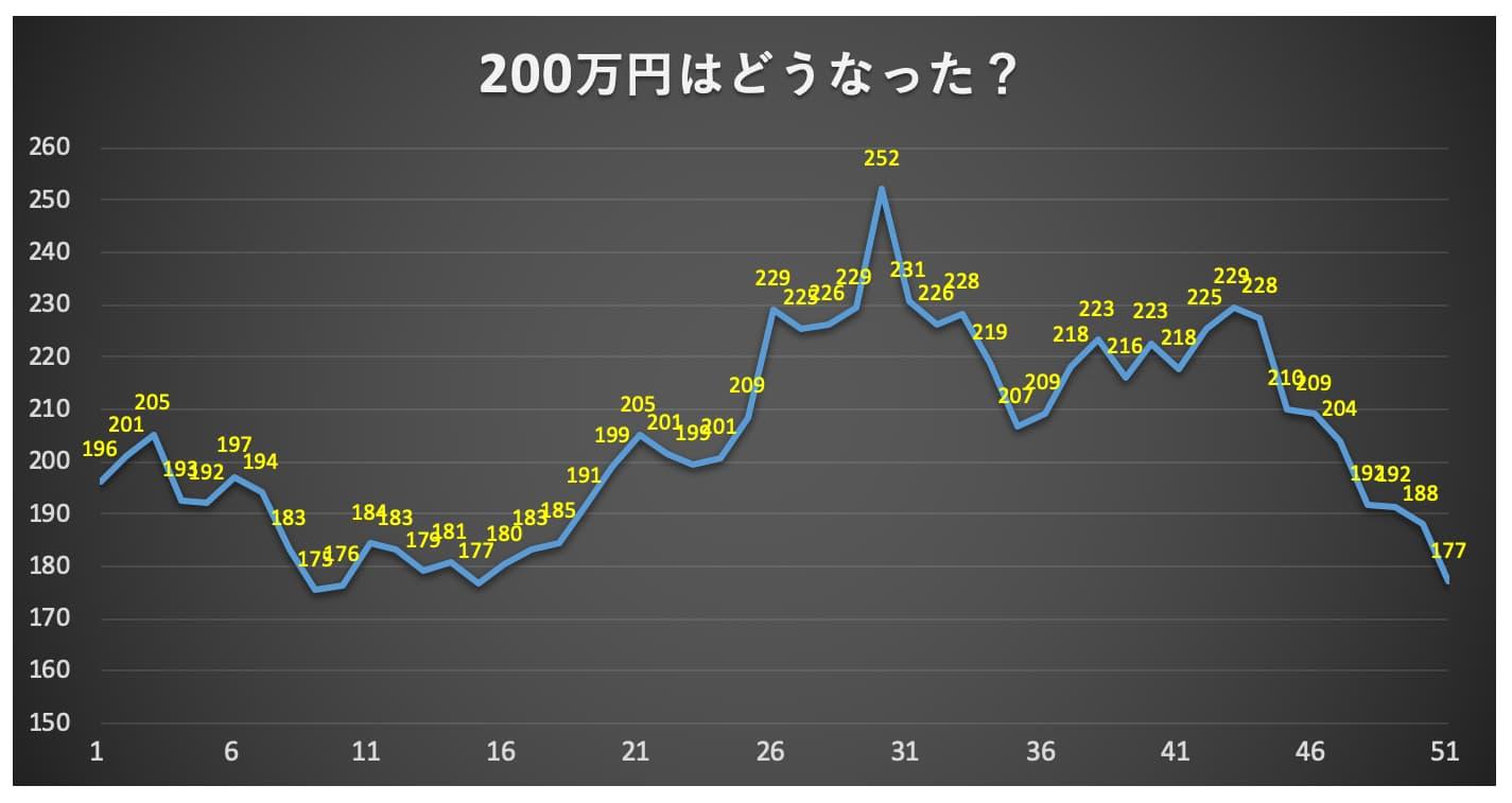 7/17のビットコイン価格