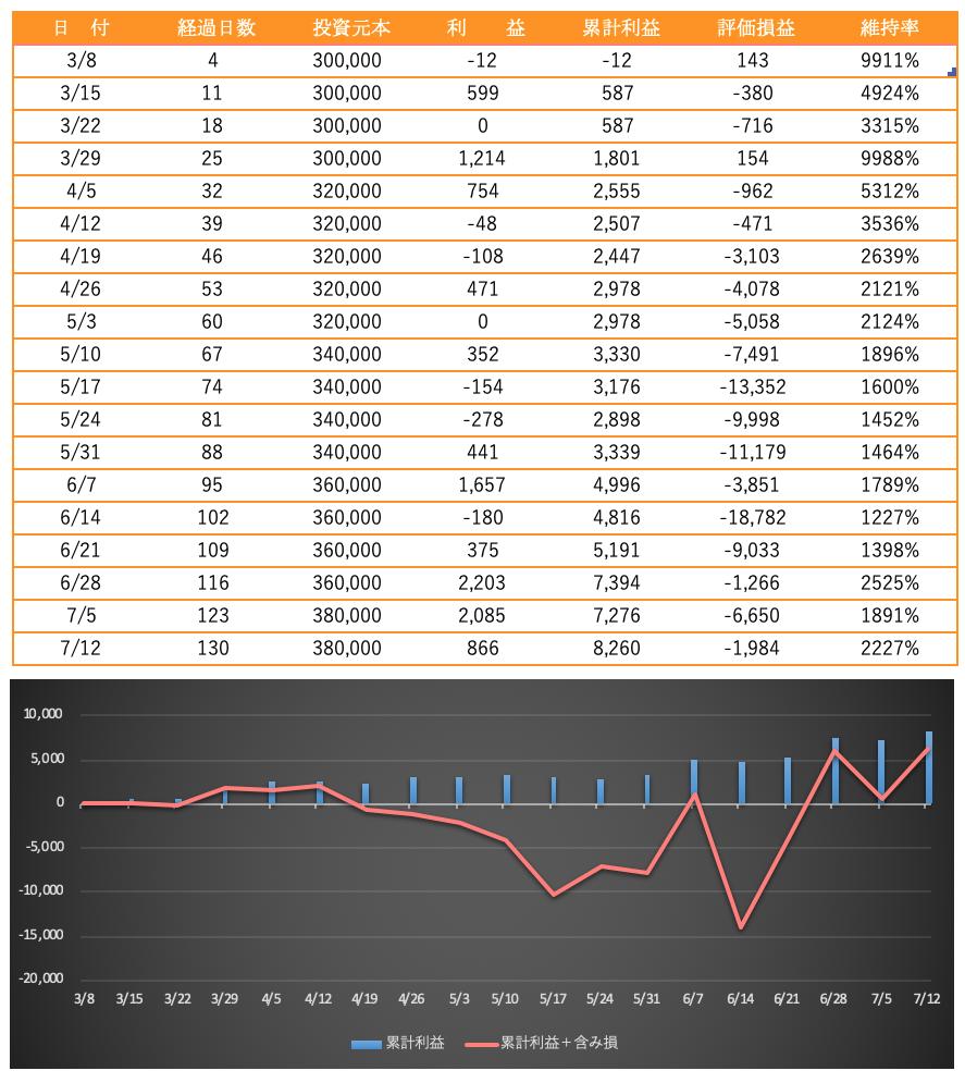 トラリピ30万の資産推移(nzd/usd)