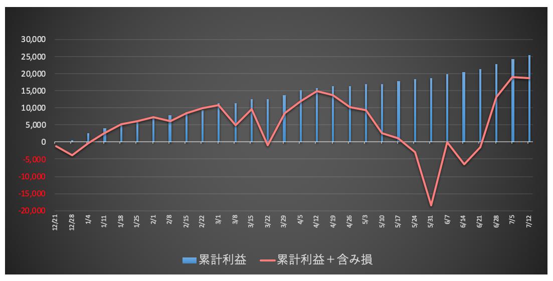 トラリピ30万チャレンジの運用実績グラフ