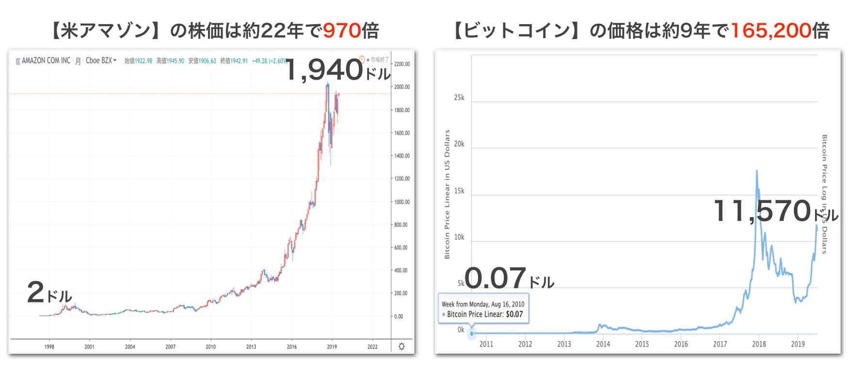 アマゾンとビットコインの比較
