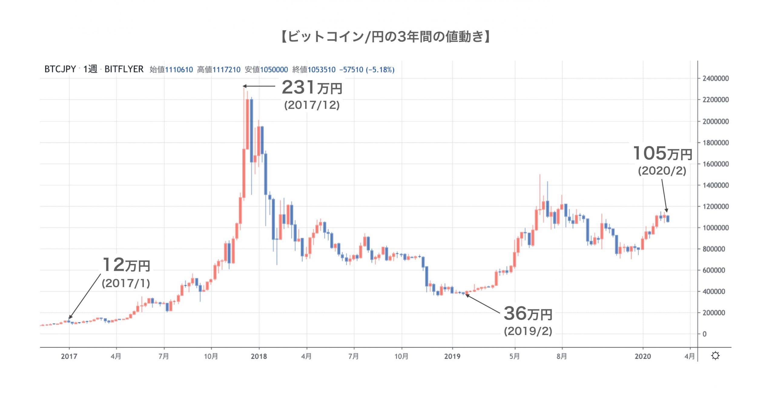 ビットコイン/円の3年間のチャート