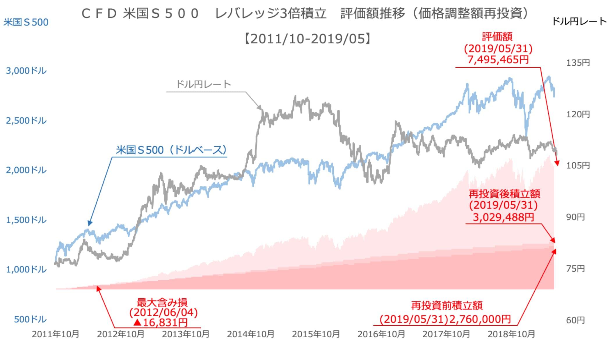 S&P500に3万円ずつ積立投資していたら