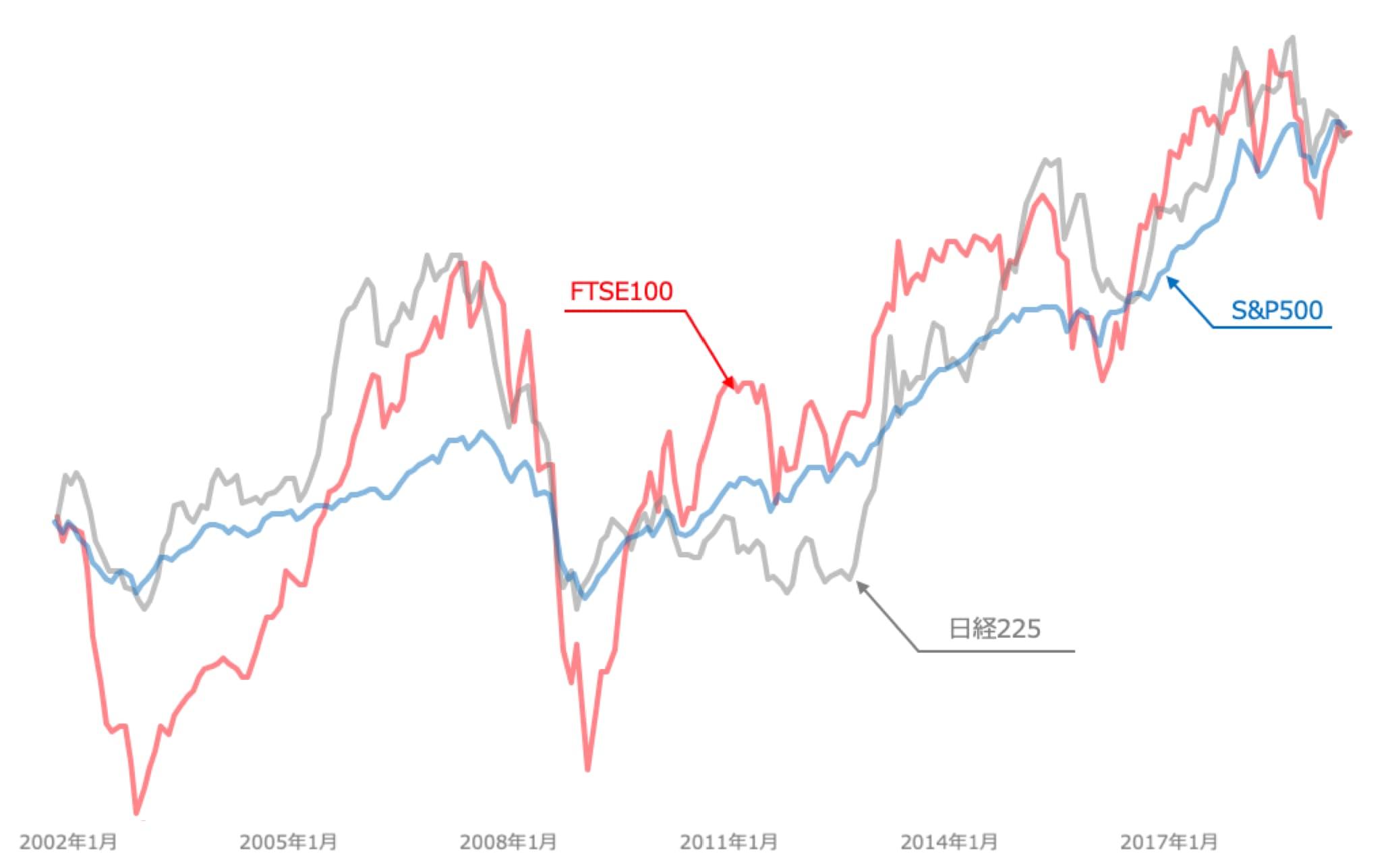 指数の価格推移比較