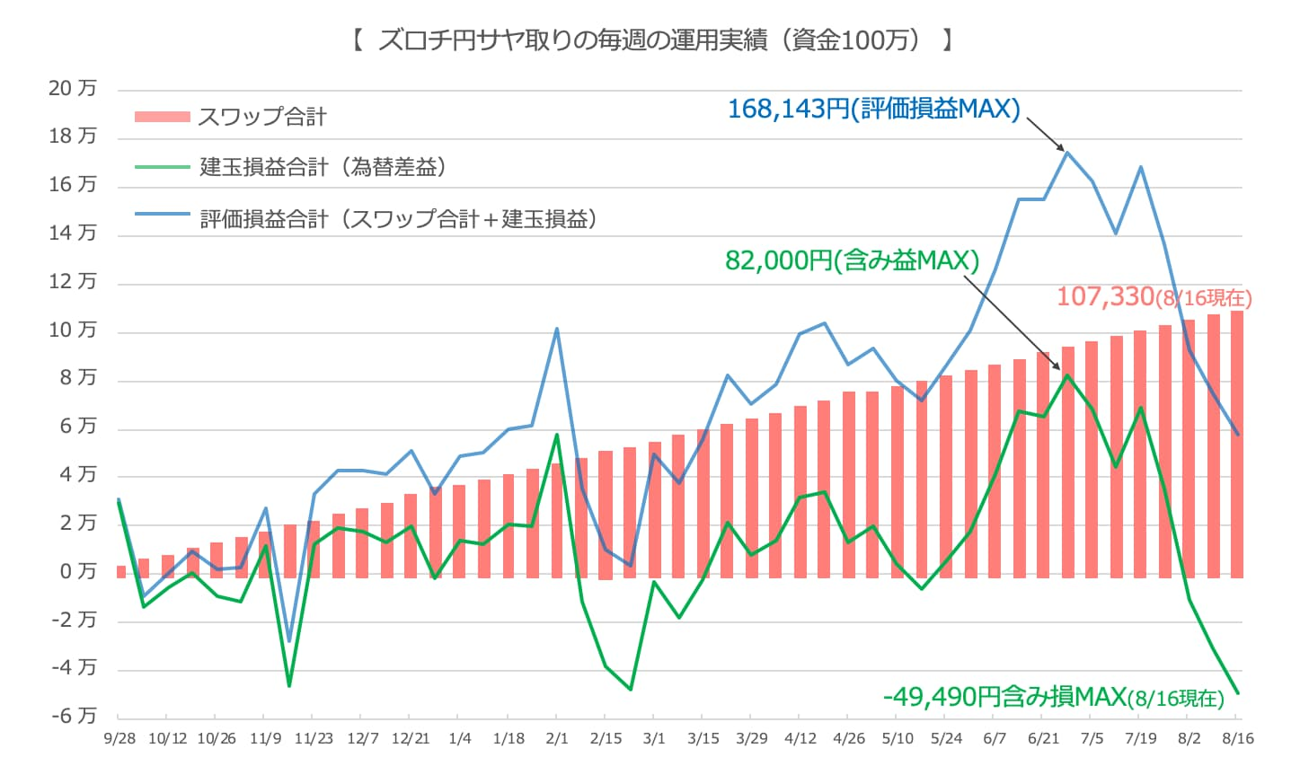 ズロチユーロの推移(グラフ)