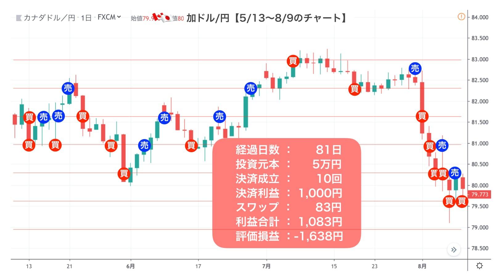 加ドル/円の口座状況
