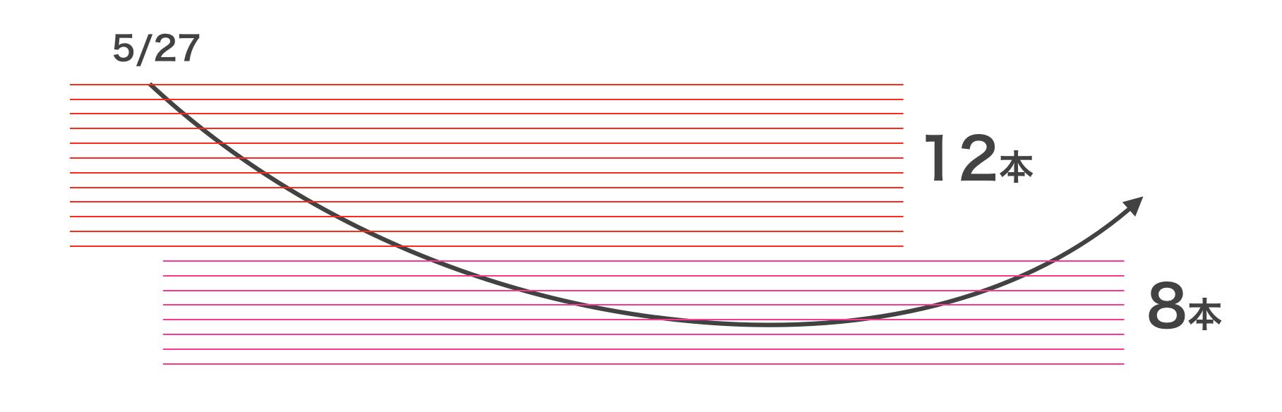 トラップを下に追加するイメージ