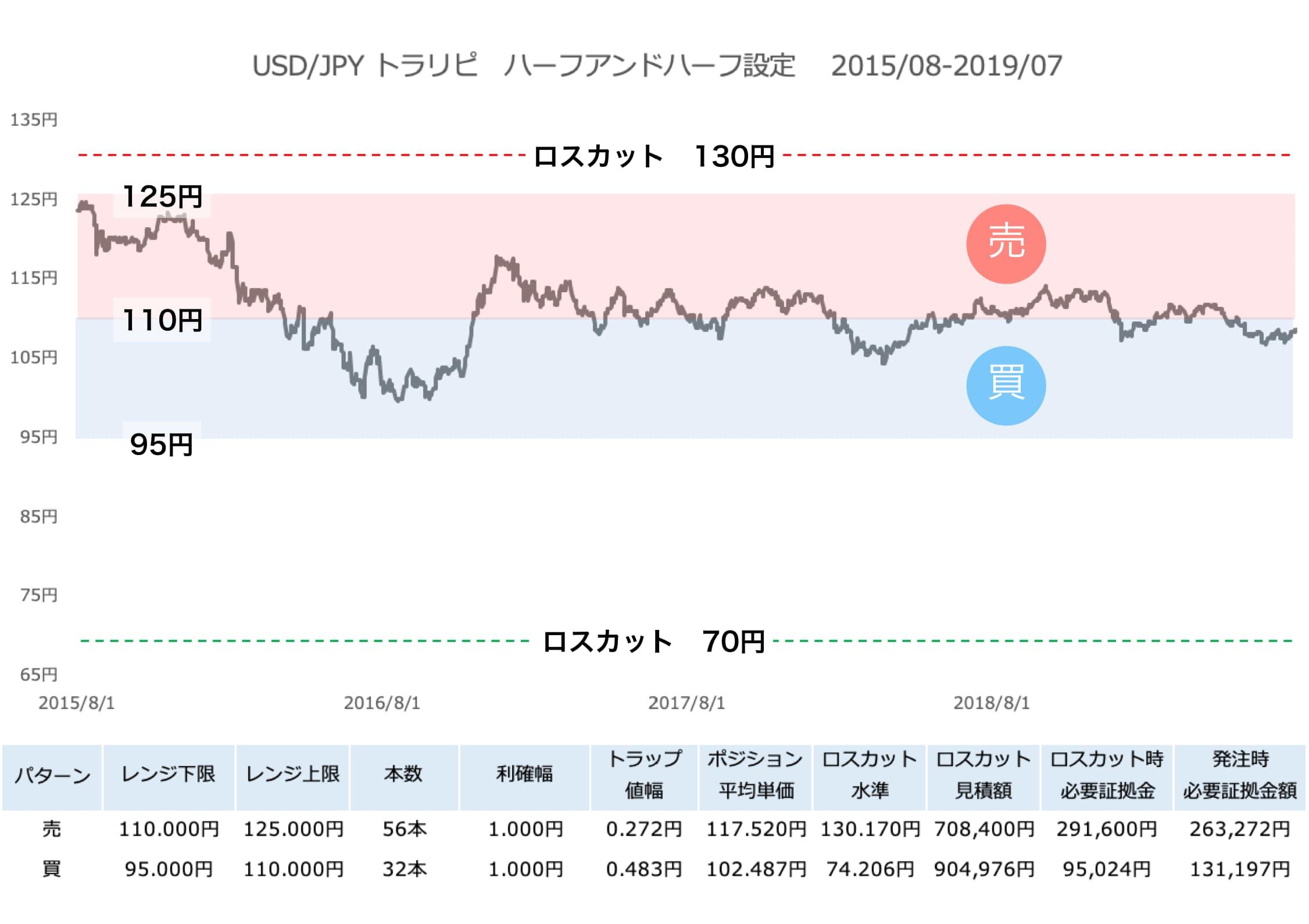 米ドル/円のハーフ&ハーフ