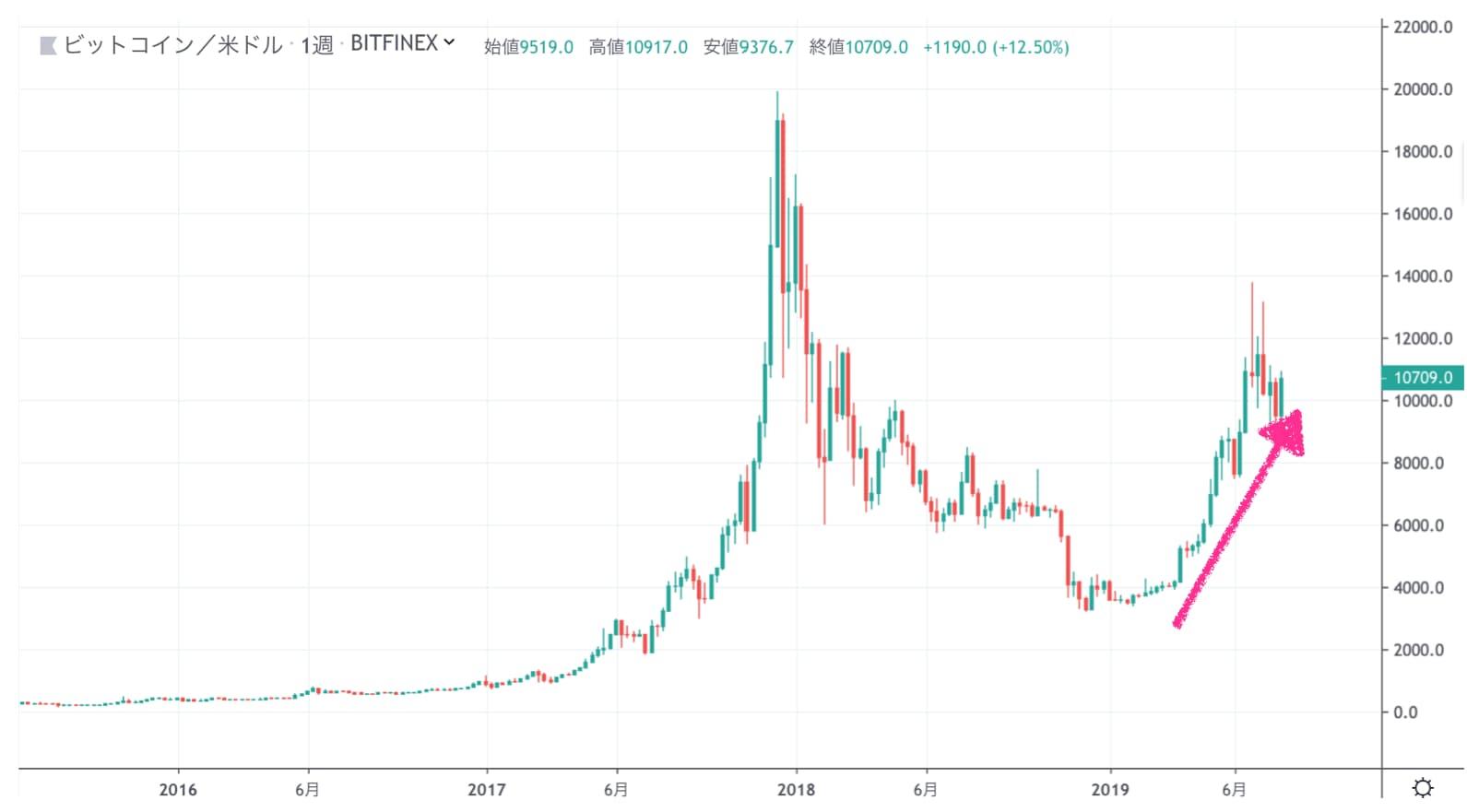 ビットコイン/ドルのチャート