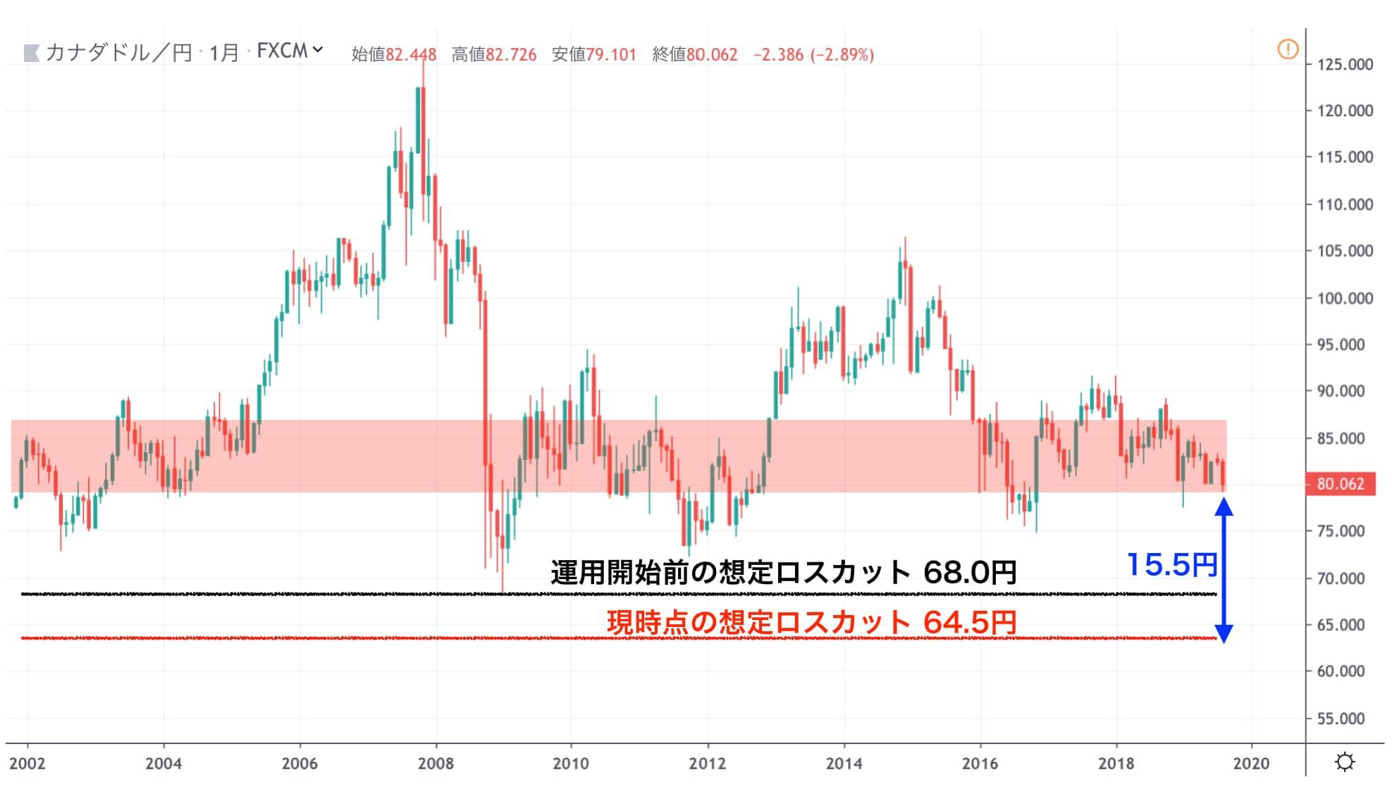 加ドル/円チャート