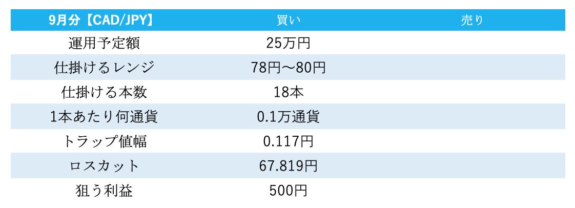 トラリピ運用試算表の結果