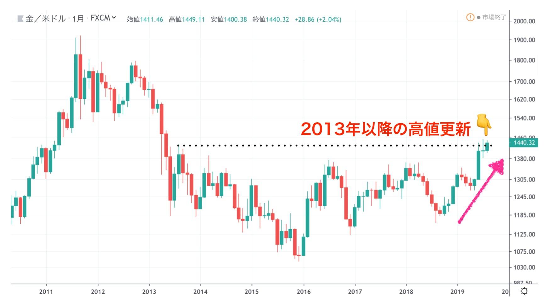 金/ドルチャート