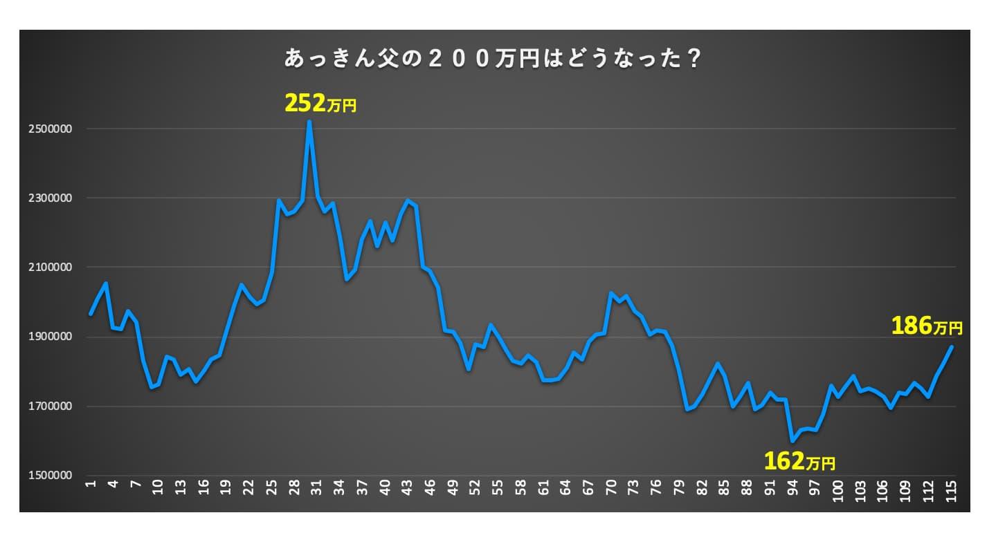 200万円の推移