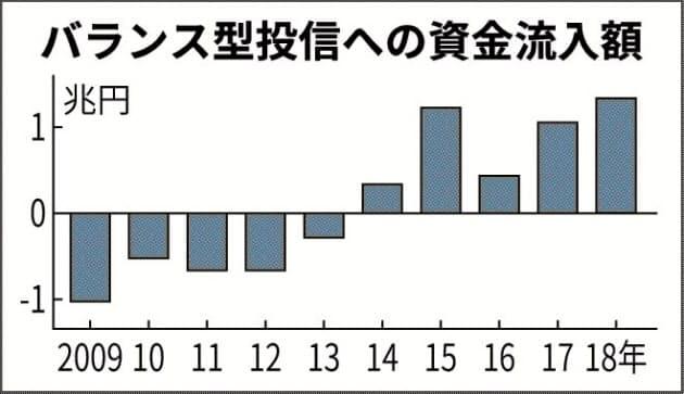 バランス型投信の資金流入額