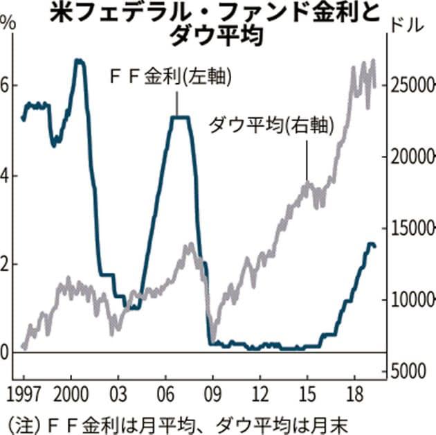 金利とダウ平均の関係