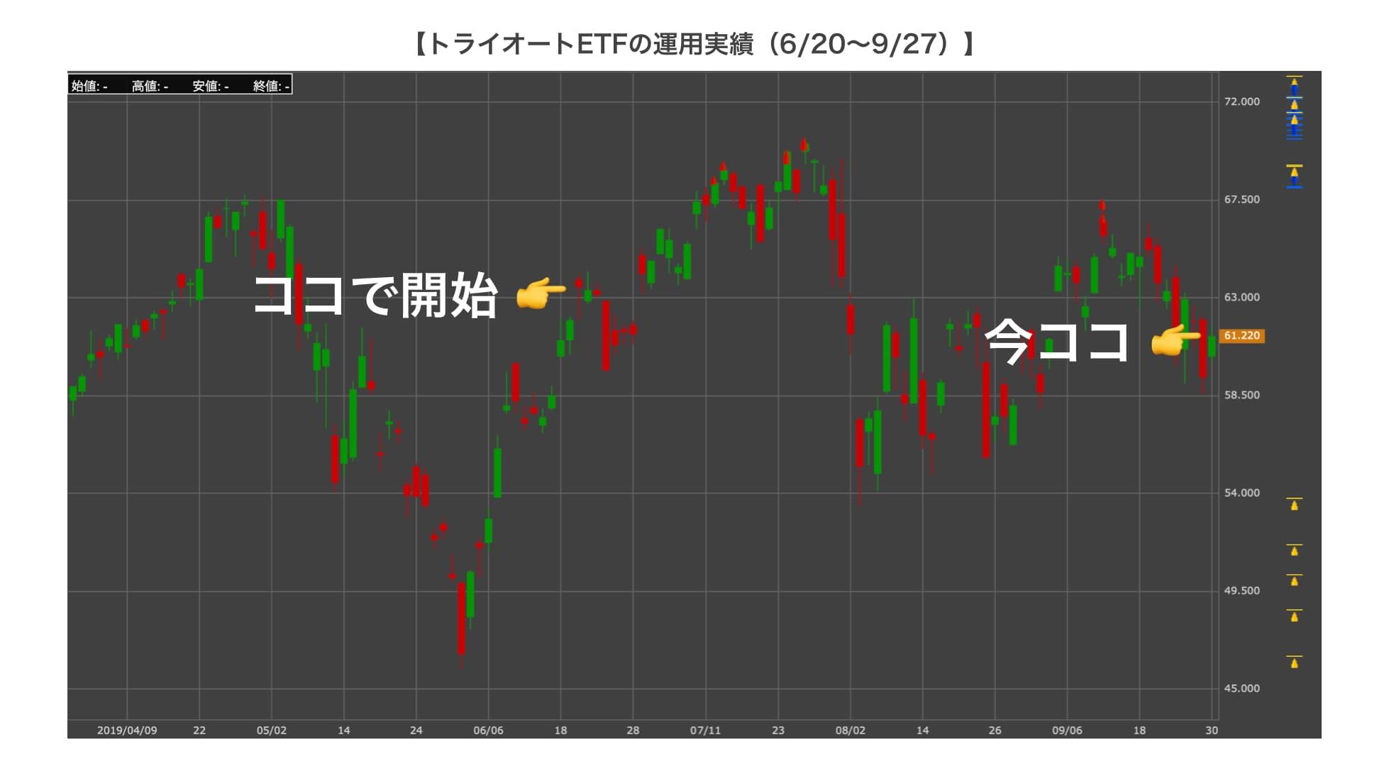 トライオートETFのチャート