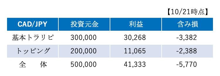 トッピングリピート加ドル円の運用成績