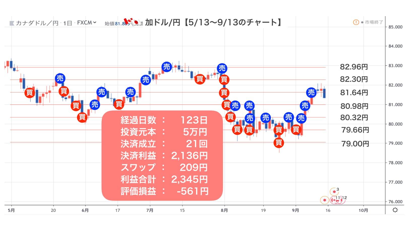 CADJPYのチャート