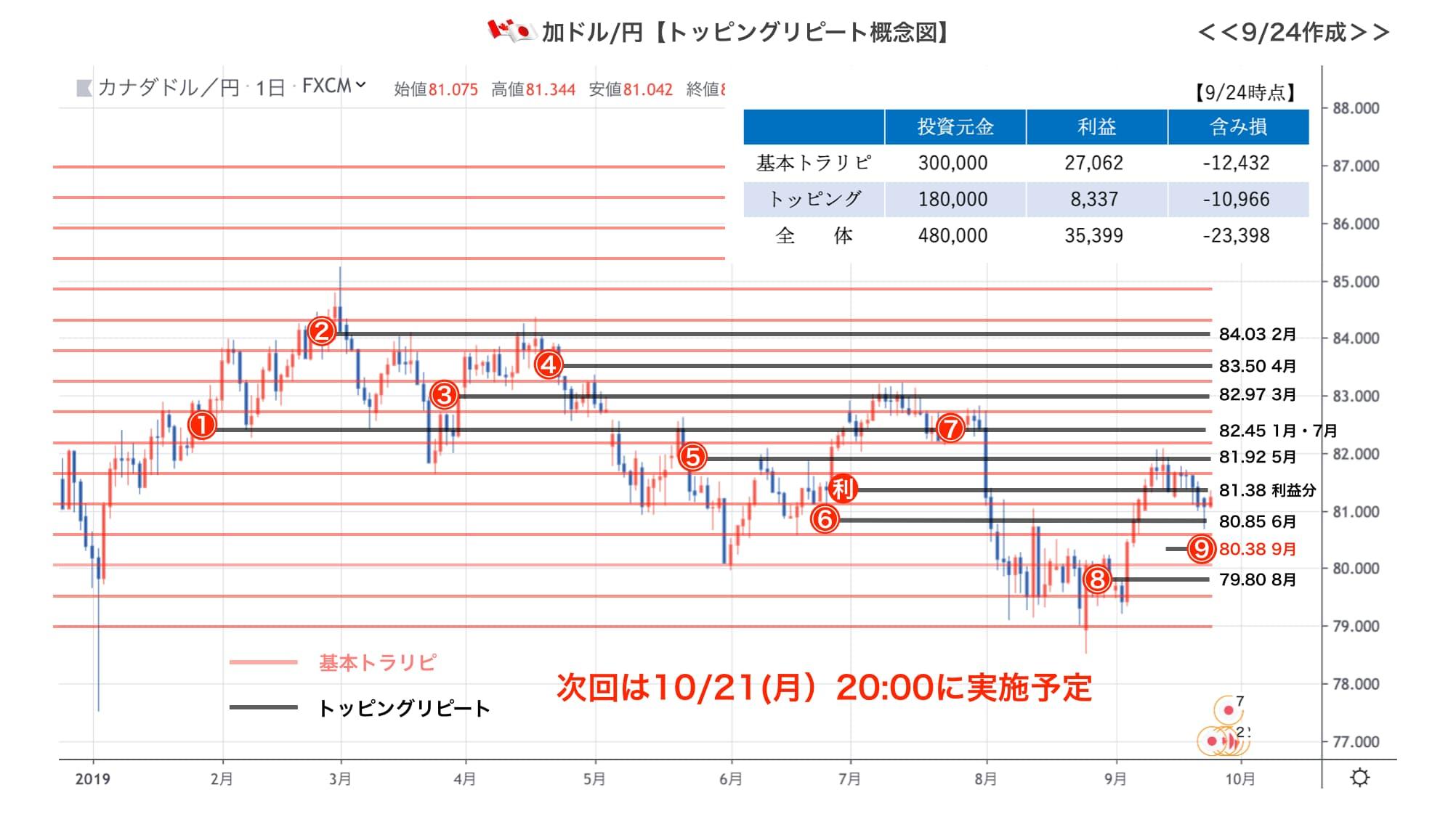 加ドル円の口座状況