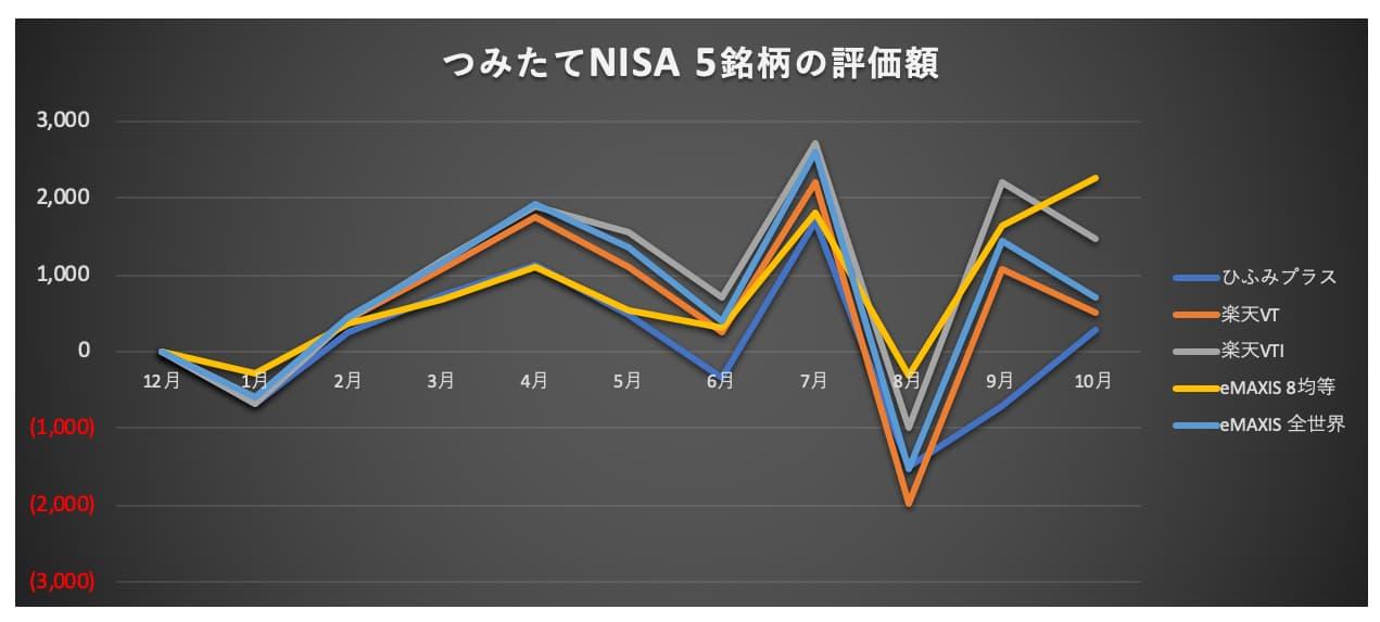つみたてNISAの評価額推移
