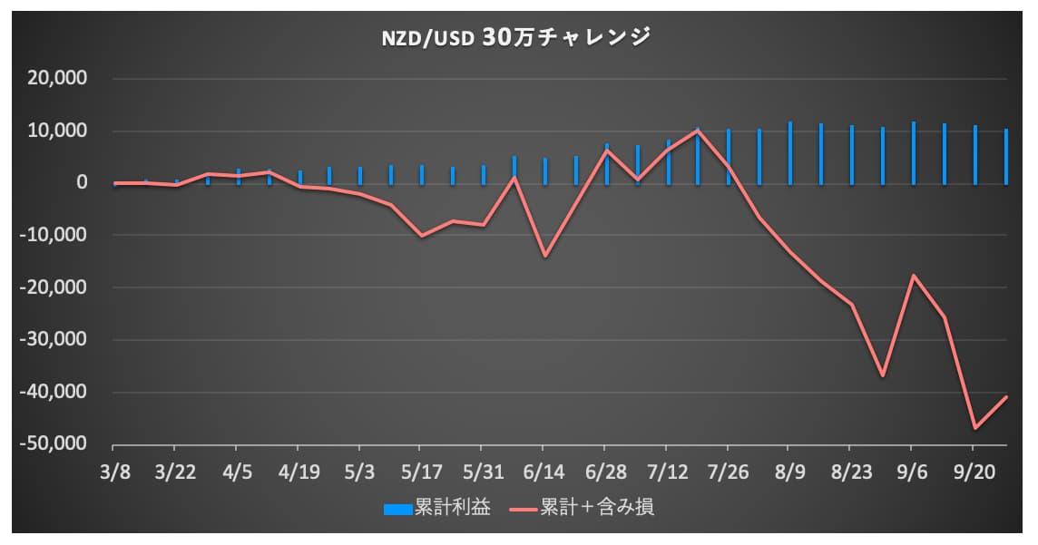 NZDUSD 資産推移