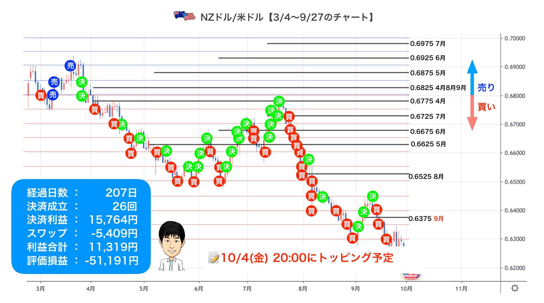 9/27のチャート