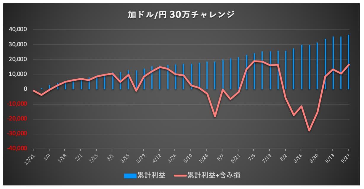 加ドル/円 資産推移グラフ