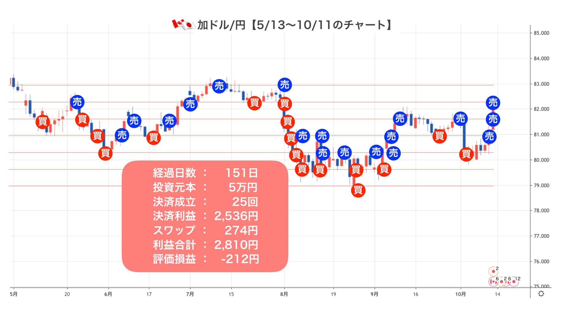 加ドル/円