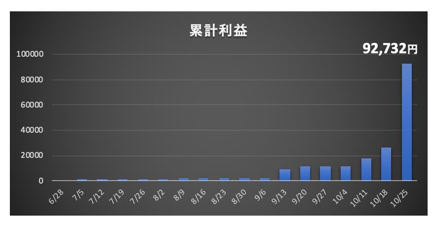 毎週の運用実績(グラフ)
