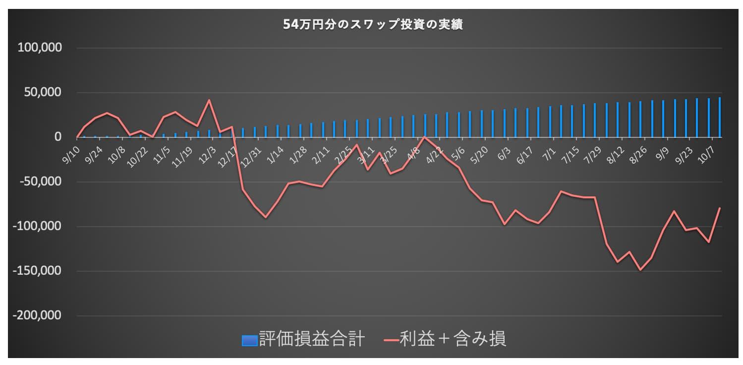 スワップ投資のグラフ