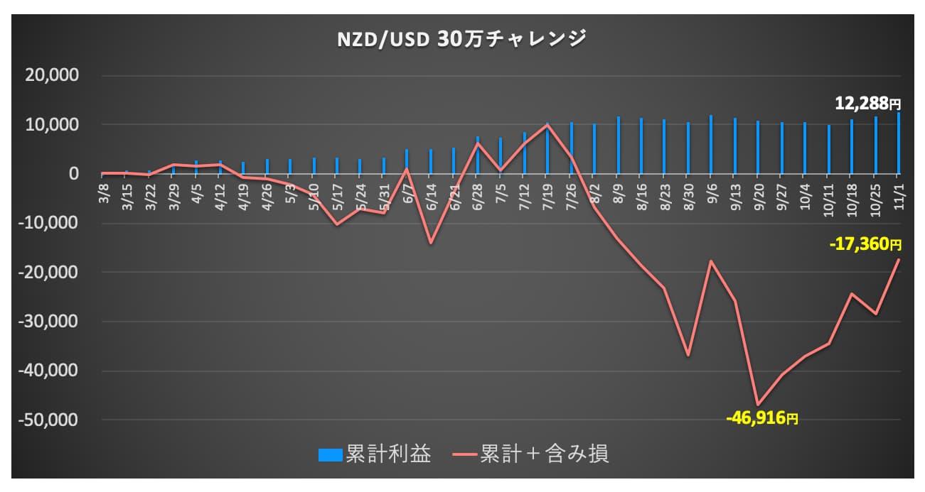 NZDUSDの資産推移グラフ