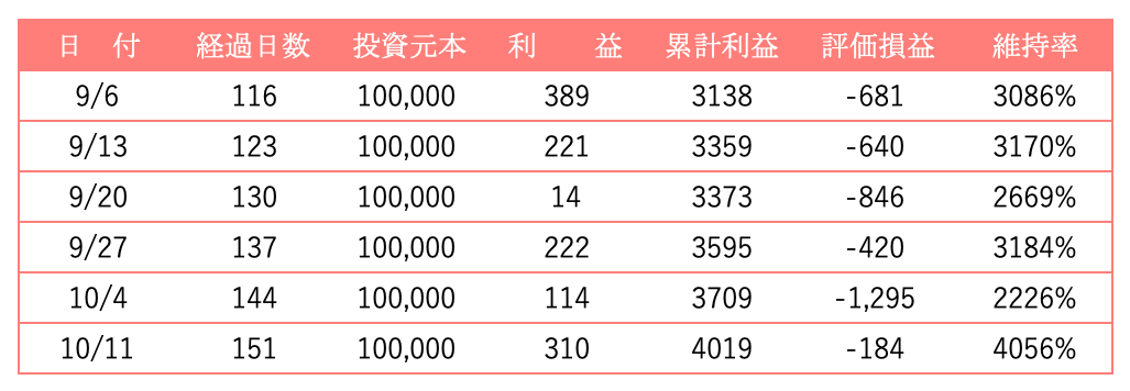 9月以降の運用実績(表)