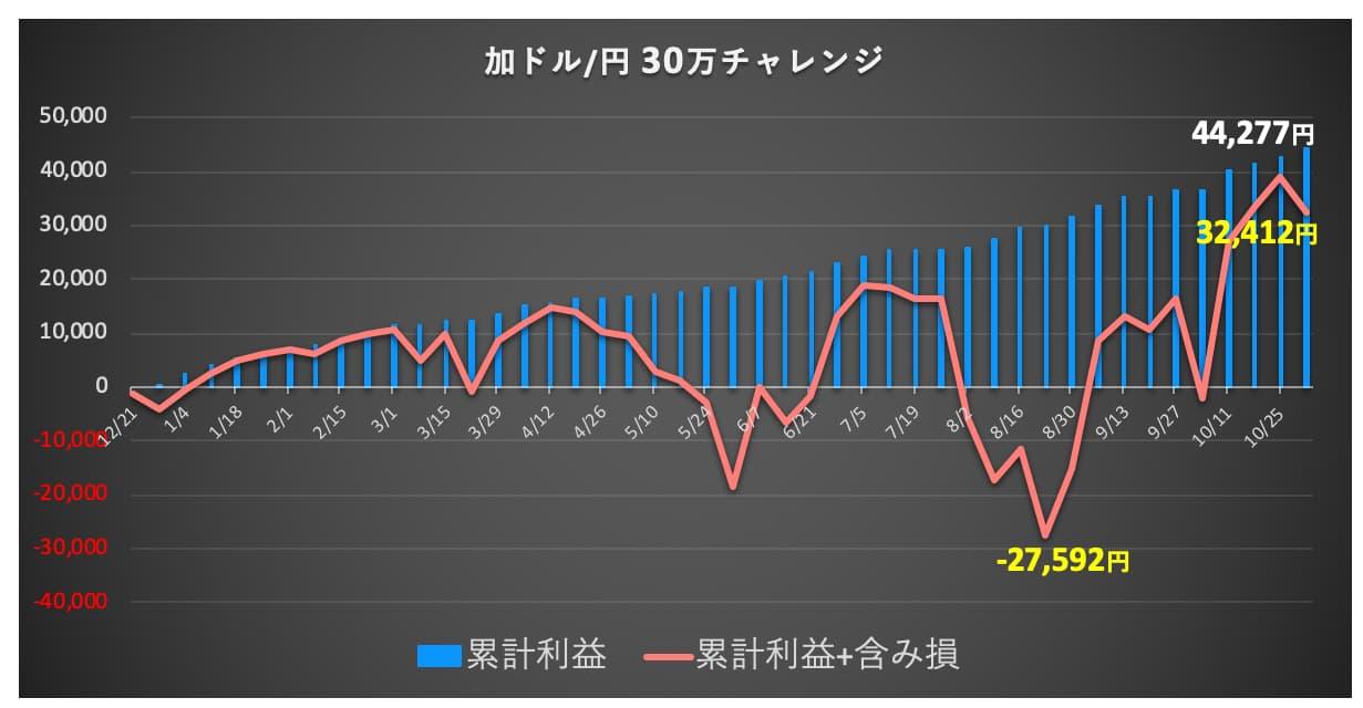 カナダ円の資産推移グラフ