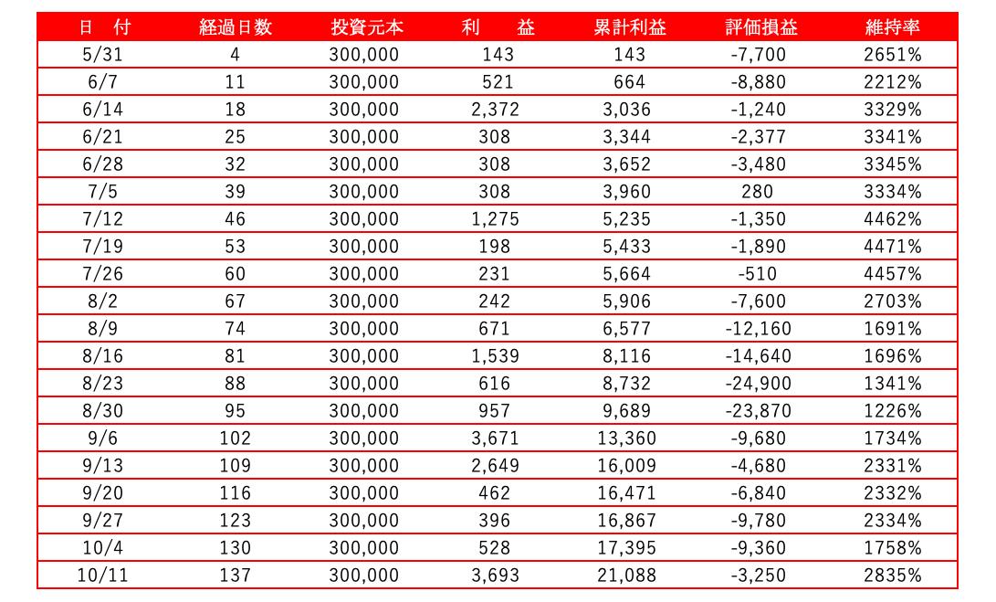 ペソ資産推移(表)