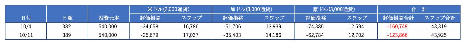 スワップ投資の実績(表)