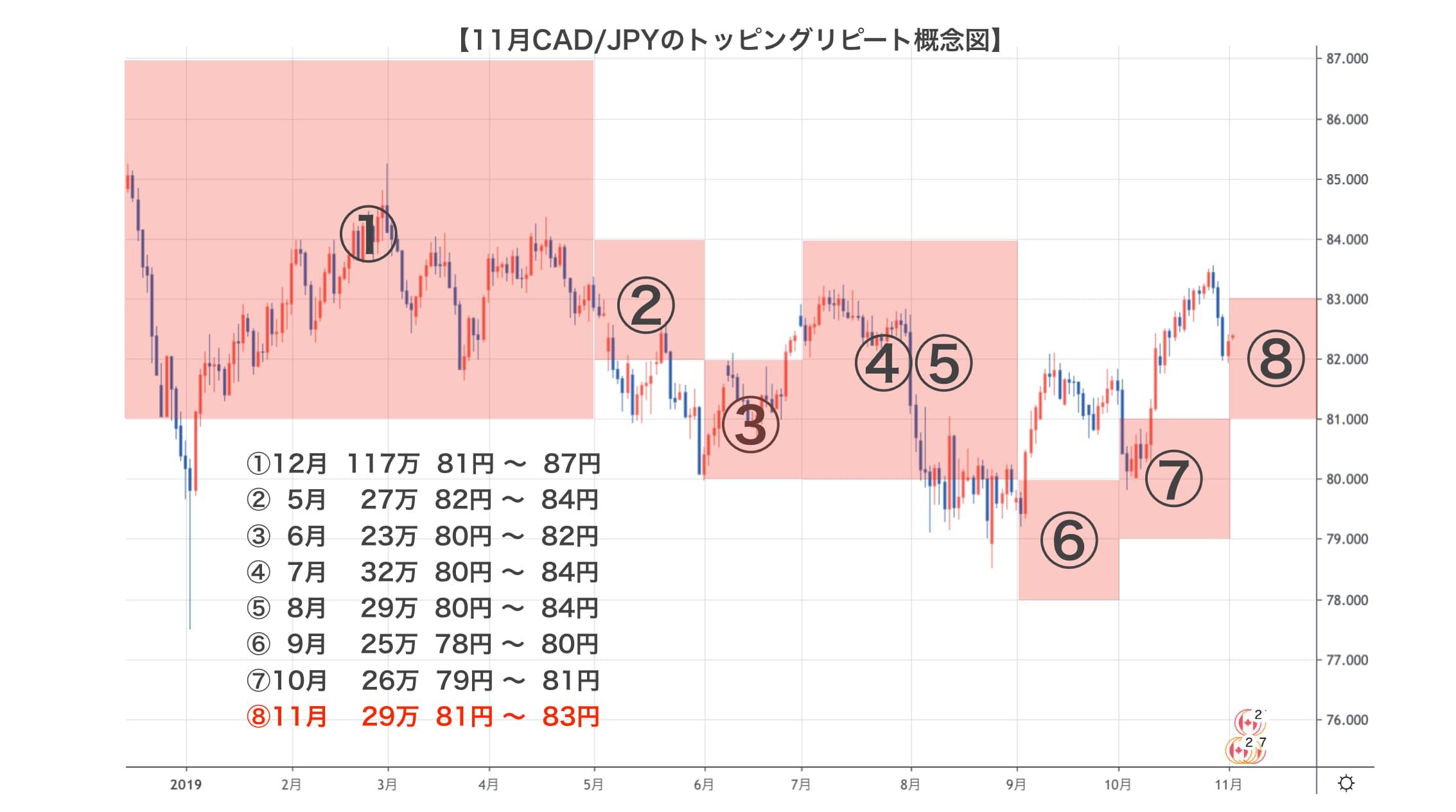 加ドル/円のトッピングリピート