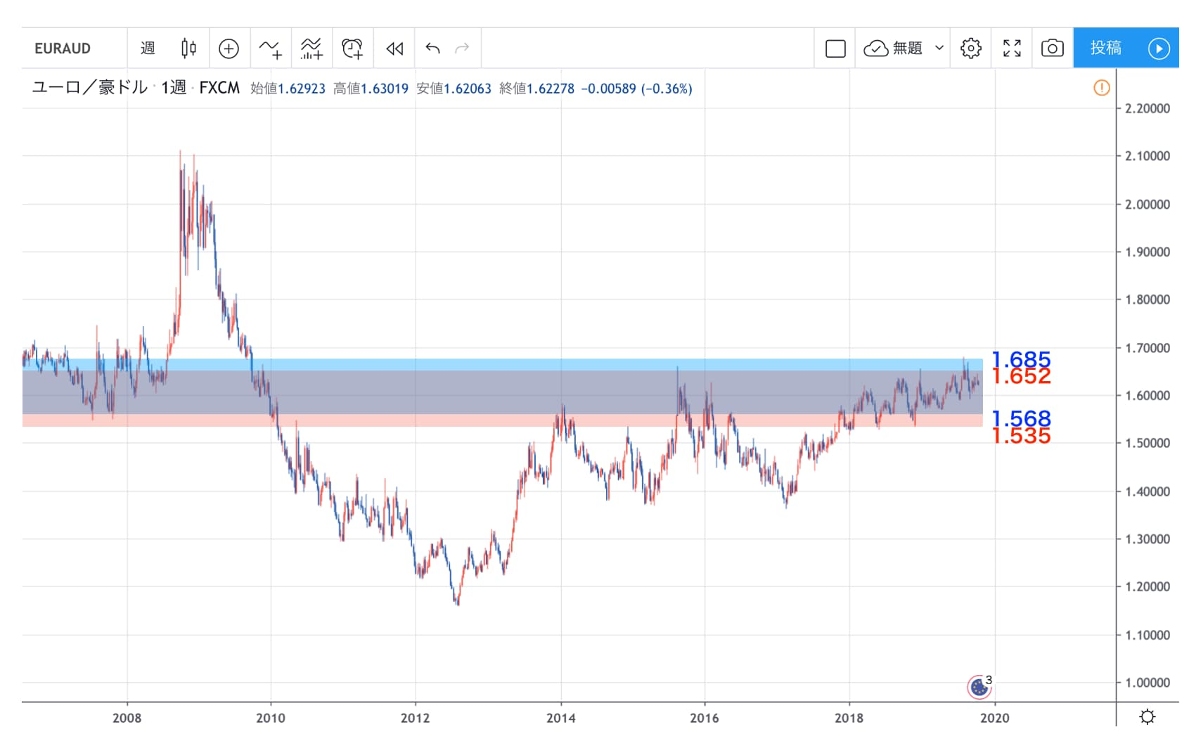 ユーロ/豪ドルの長期チャート