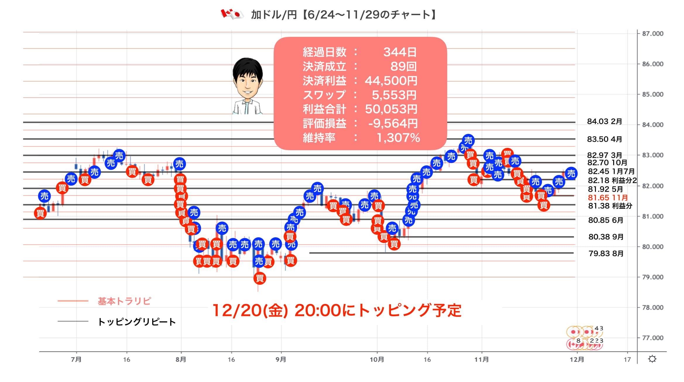 1129の加ドル/円チャート