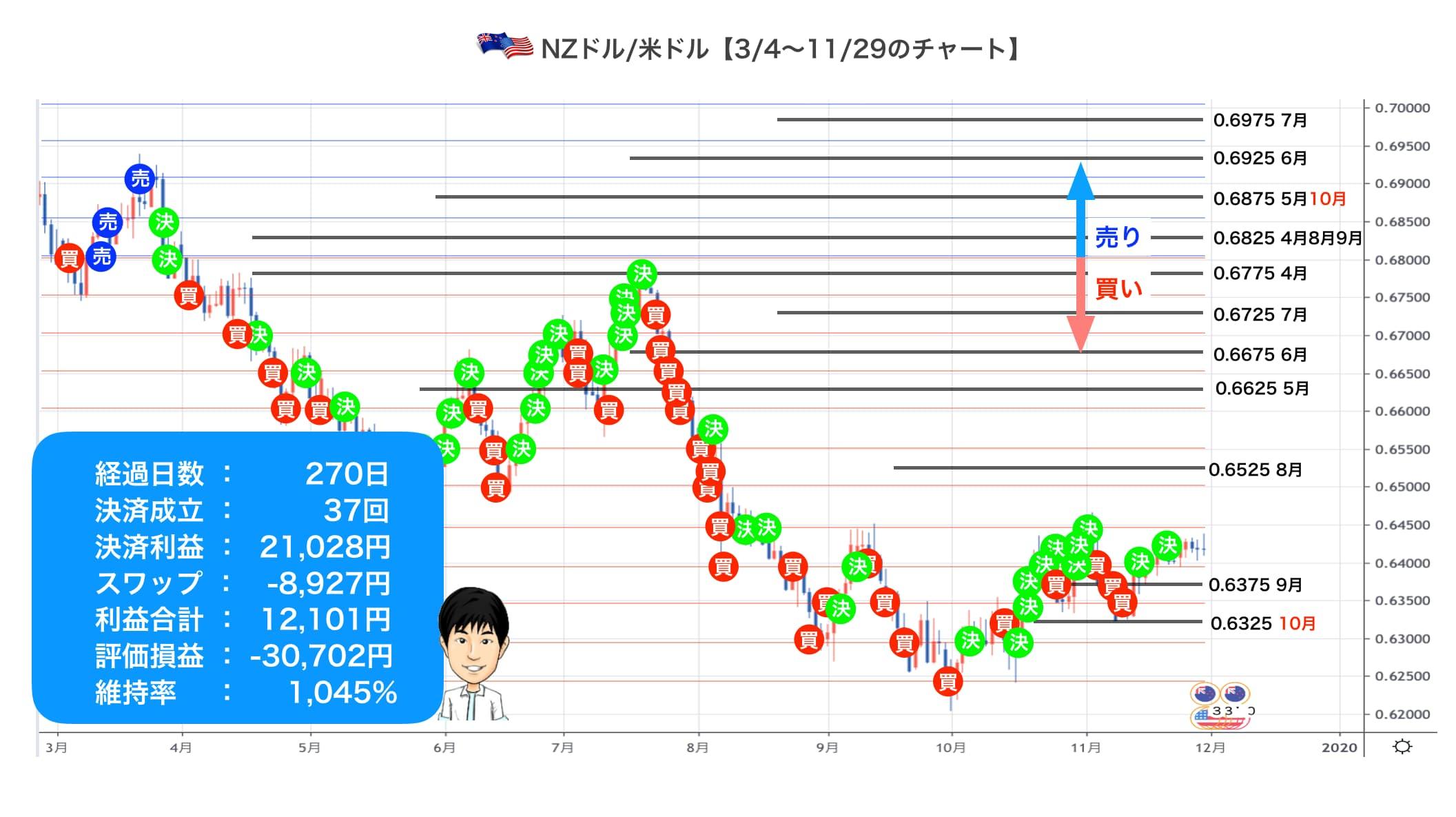 270日目のnzdusdのチャート