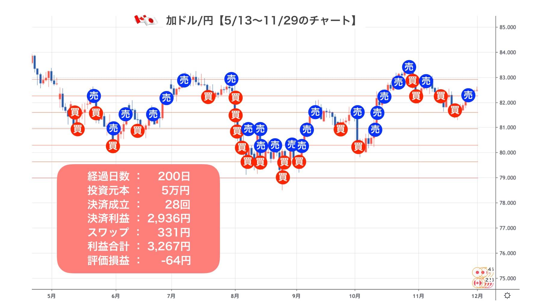 マネパ カナダ円1129
