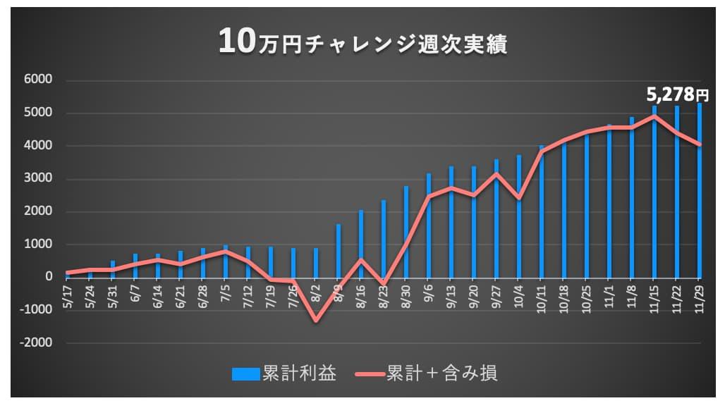 マネパ10万円口座の実績