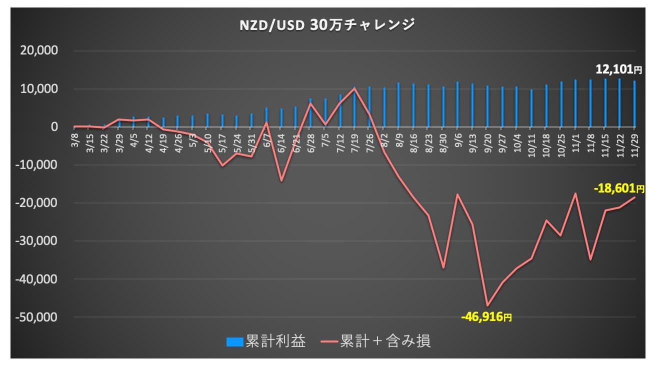 graph nzdusd