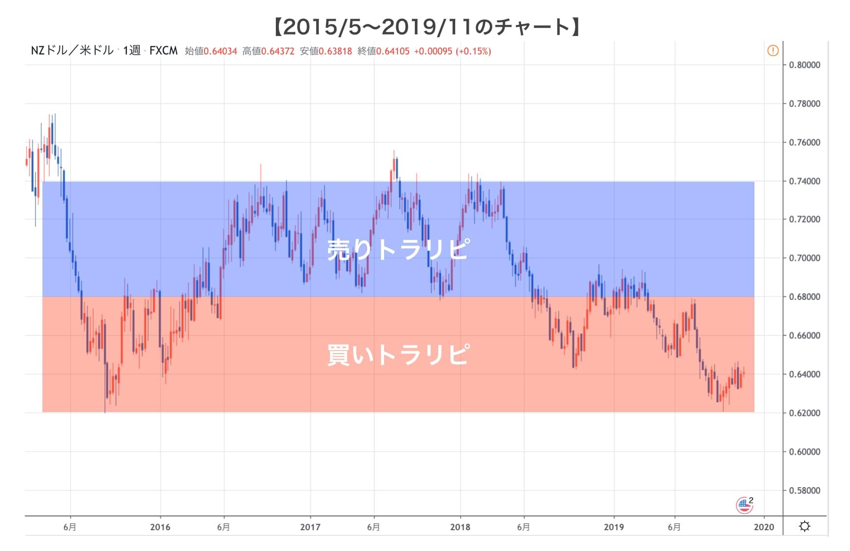 NZD/USDのチャート
