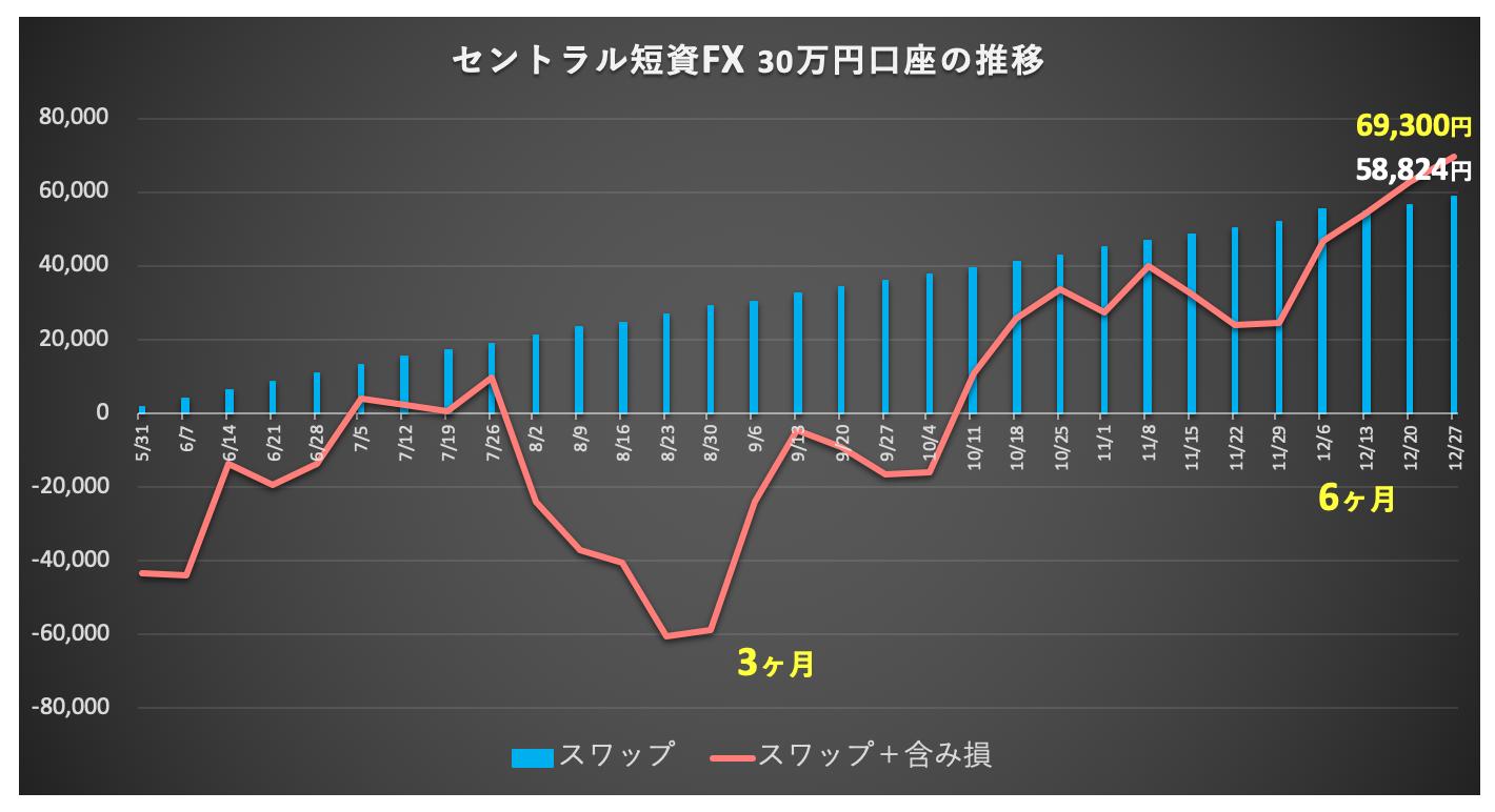 口座推移(グラフ)
