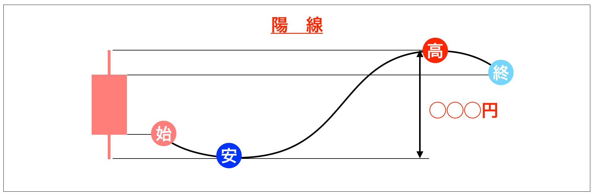 陽線の変動幅