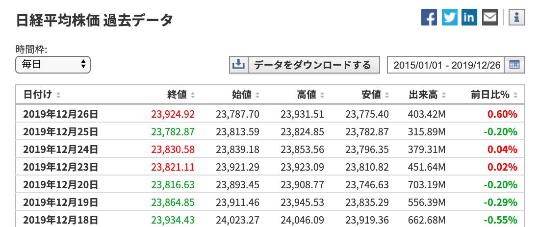 日経平均株価データ