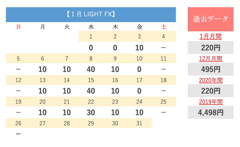 LIGHTFXのスワップデータ